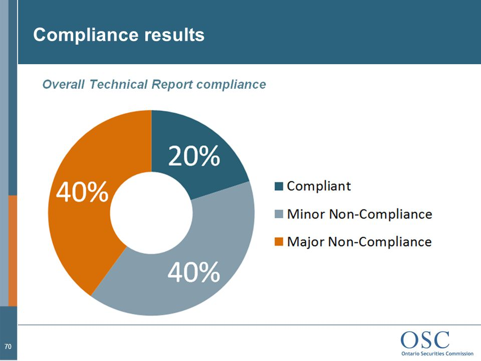 Compliance results