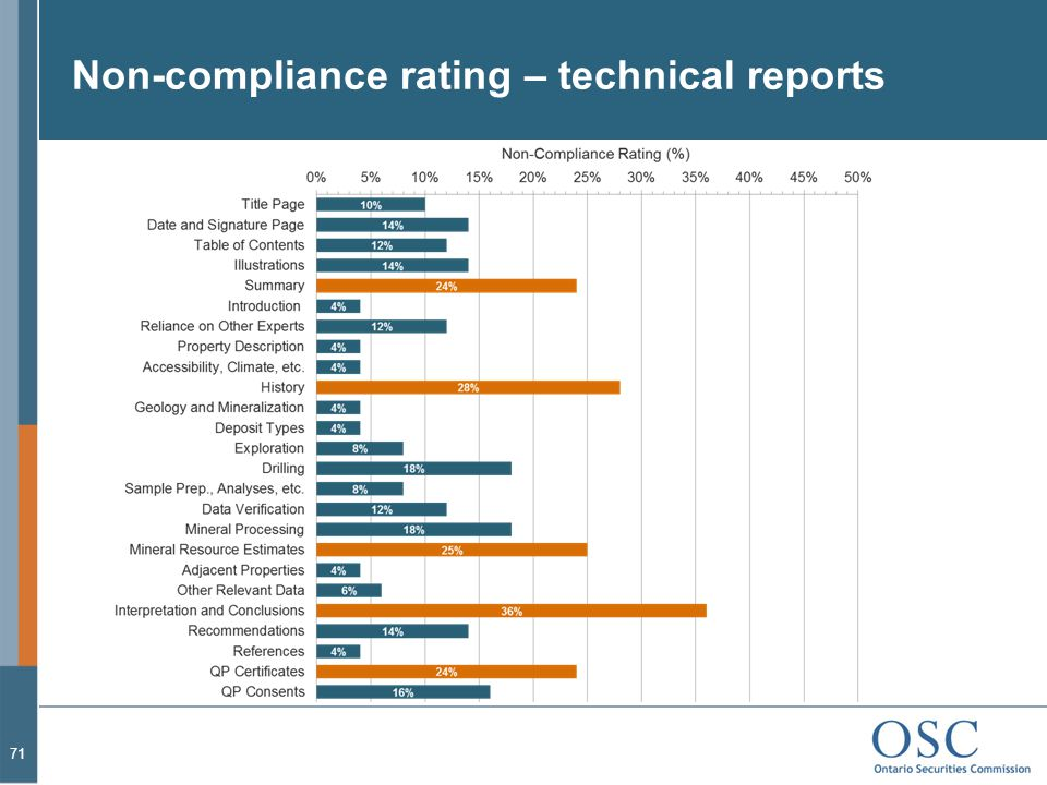 Non-compliance rating – technical reports