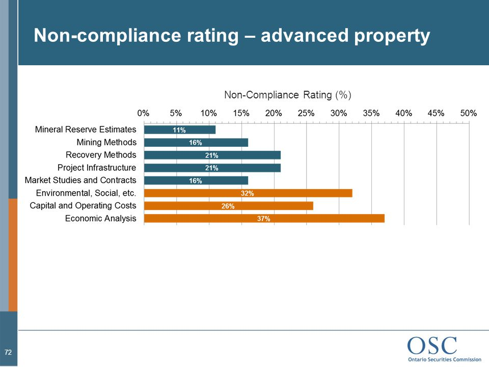 Non-compliance rating – advanced property