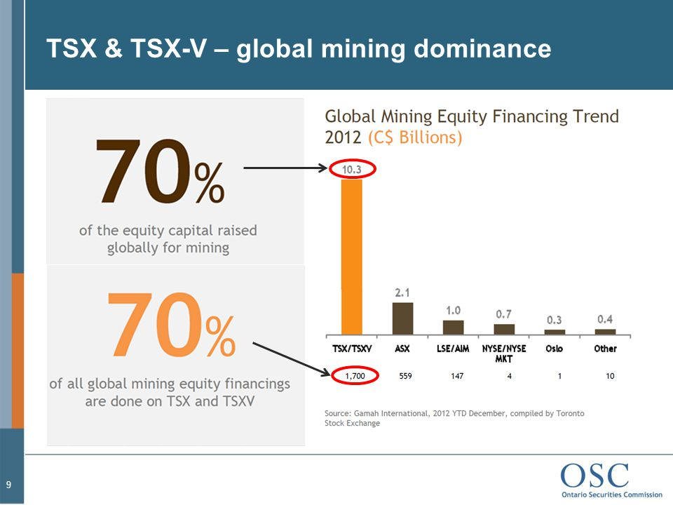 TSX & TSX-V – global mining dominance