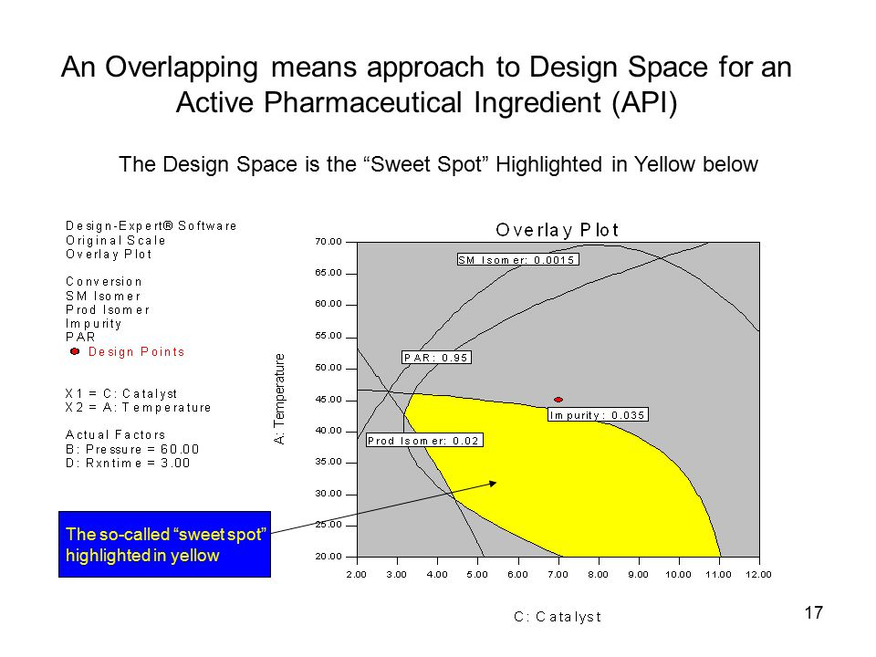 An Overlapping means approach to Design Space for an Active Pharmaceutical Ingredient (API)