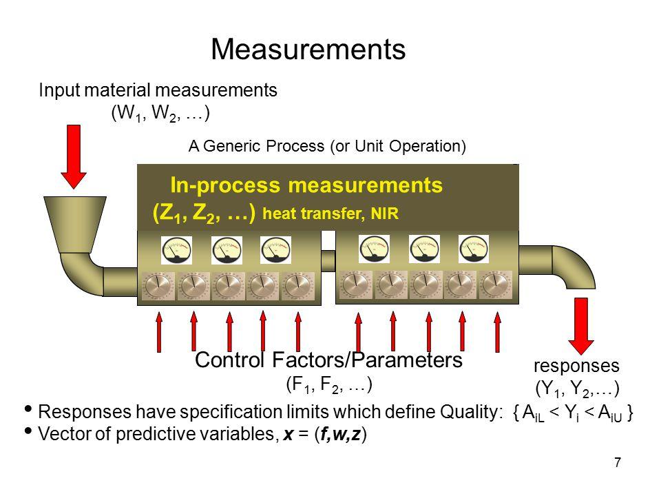 Measurements In-process measurements (Z1, Z2, …) heat transfer, NIR