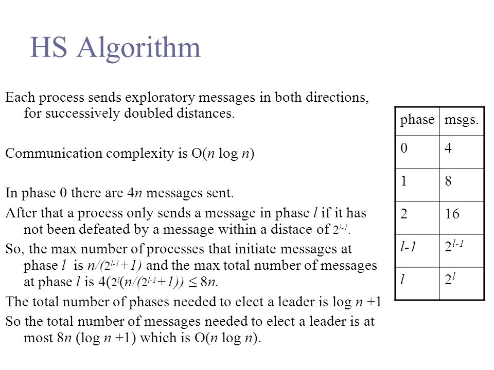 HS Algorithm Each process sends exploratory messages in both directions, for successively doubled distances.