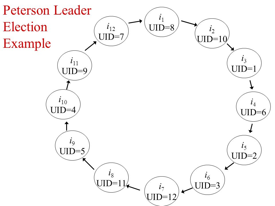 Peterson Leader Election Example