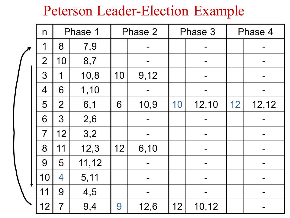 Peterson Leader-Election Example