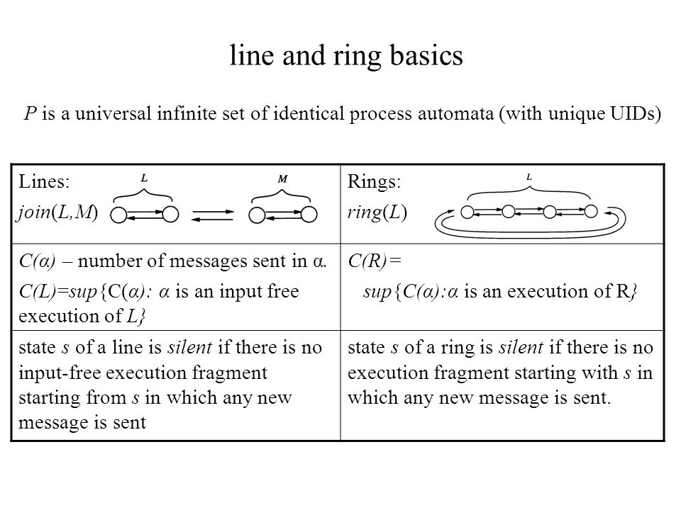 line and ring basics P is a universal infinite set of identical process automata (with unique UIDs)