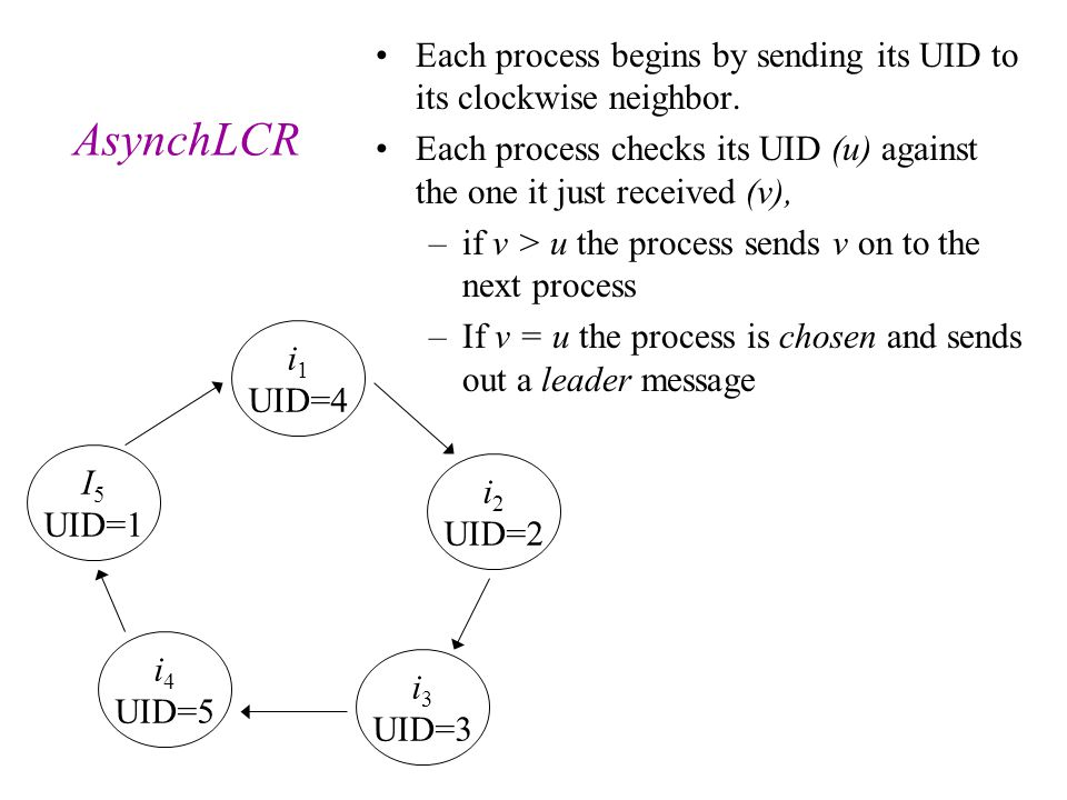 Each process begins by sending its UID to its clockwise neighbor.