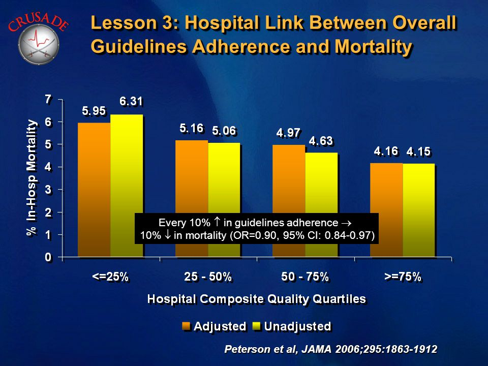 Lesson 3: Hospital Link Between Overall Guidelines Adherence and Mortality