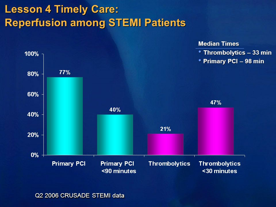 Lesson 4 Timely Care: Reperfusion among STEMI Patients