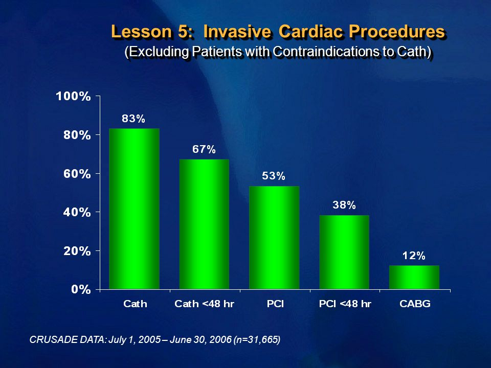 Lesson 5: Invasive Cardiac Procedures (Excluding Patients with Contraindications to Cath)