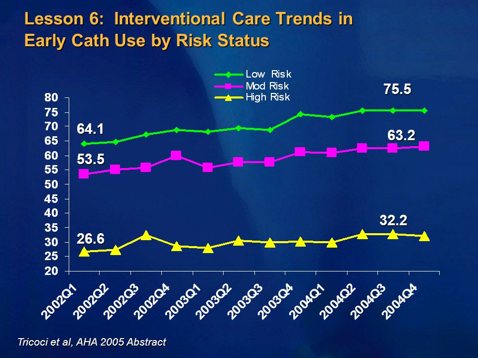 Lesson 6: Interventional Care Trends in Early Cath Use by Risk Status