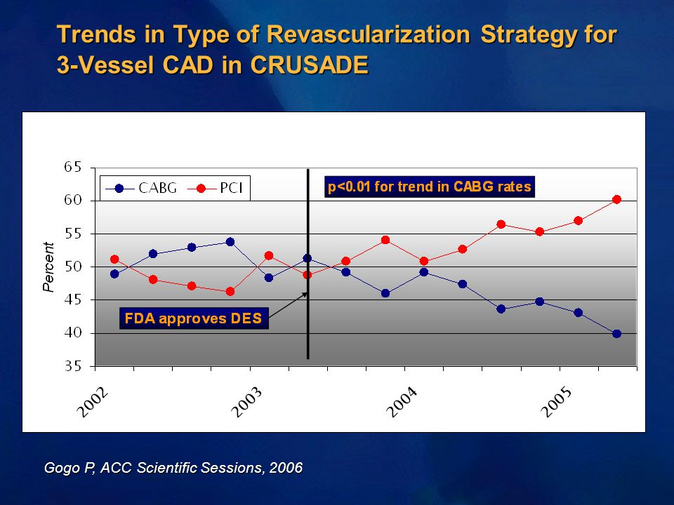 Trends in Type of Revascularization Strategy for 3-Vessel CAD in CRUSADE