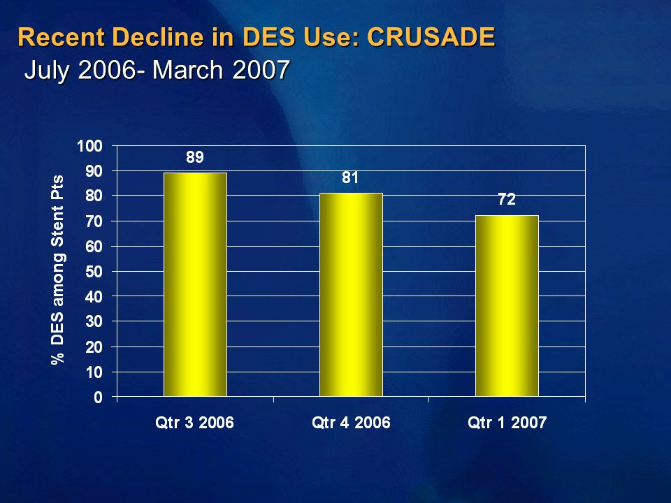 Recent Decline in DES Use: CRUSADE July 2006- March 2007