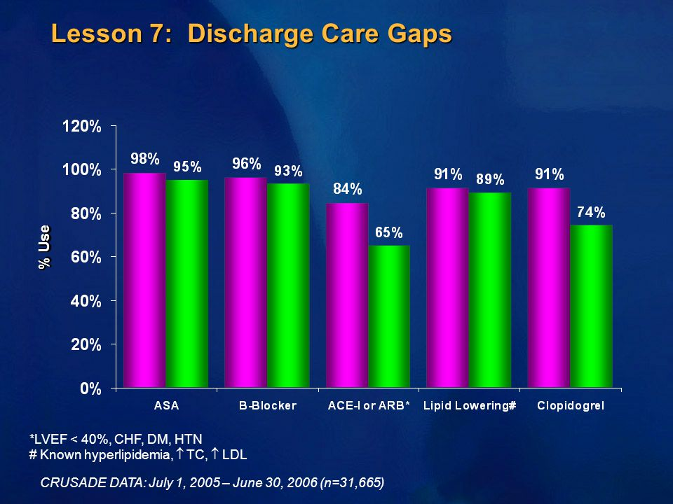 Lesson 7: Discharge Care Gaps