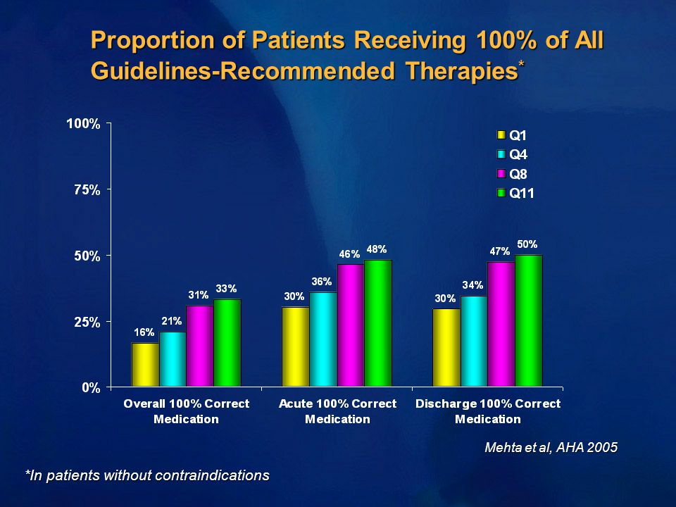 Proportion of Patients Receiving 100% of All Guidelines-Recommended Therapies*