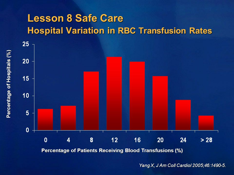 Lesson 8 Safe Care Hospital Variation in RBC Transfusion Rates