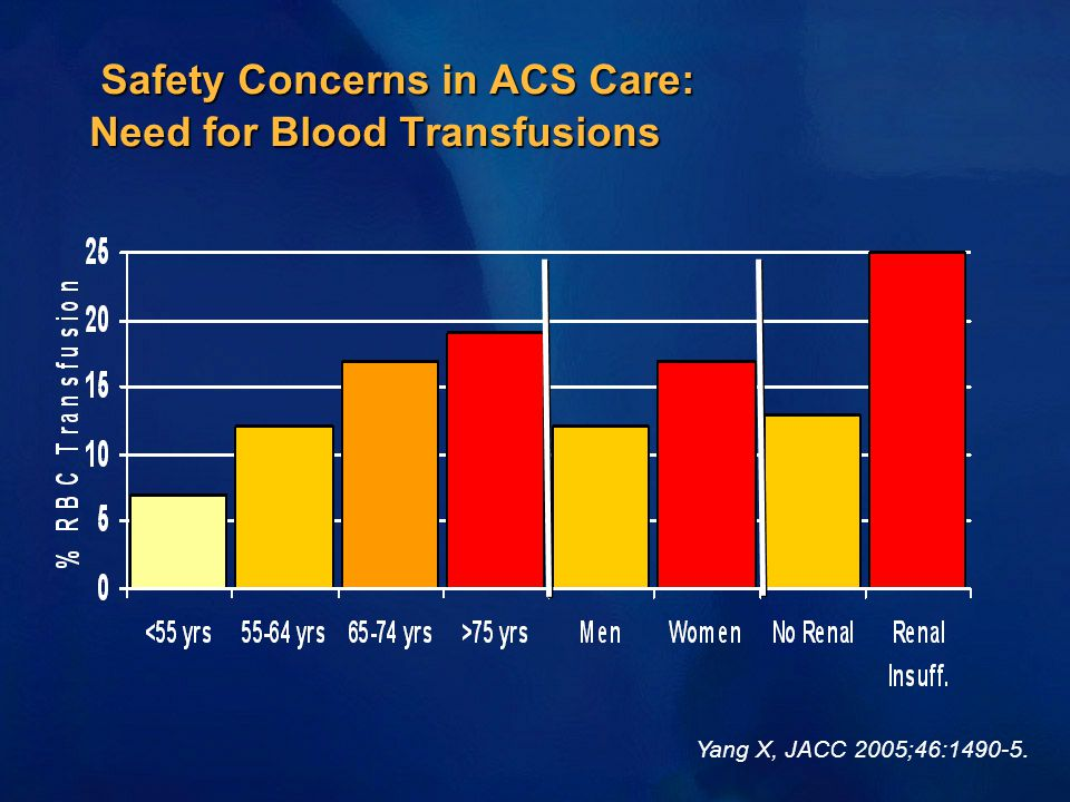 Safety Concerns in ACS Care: Need for Blood Transfusions