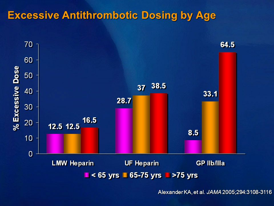 Excessive Antithrombotic Dosing by Age