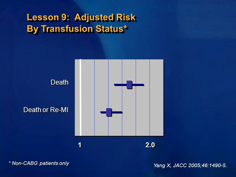 Lesson 9: Adjusted Risk By Transfusion Status*