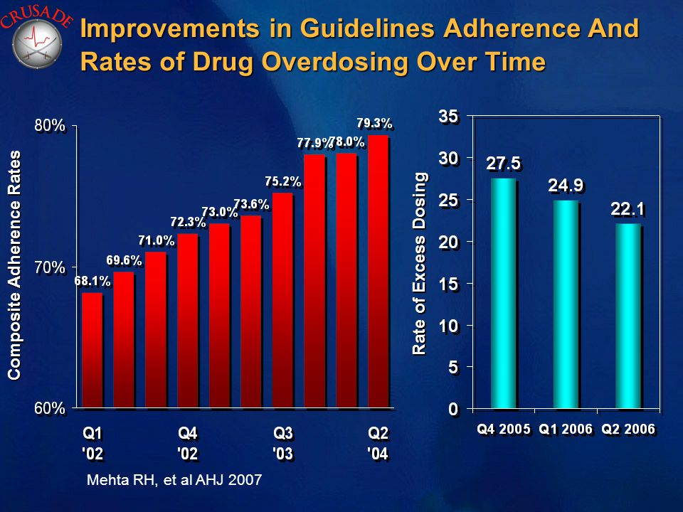 Composite Adherence Rates