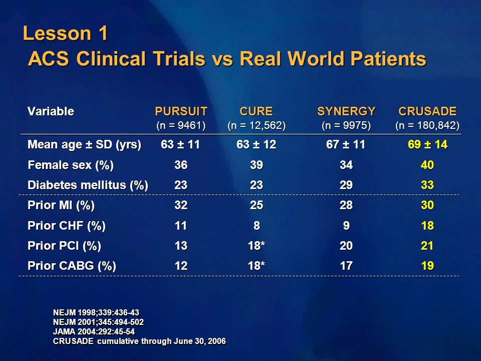 Lesson 1 ACS Clinical Trials vs Real World Patients