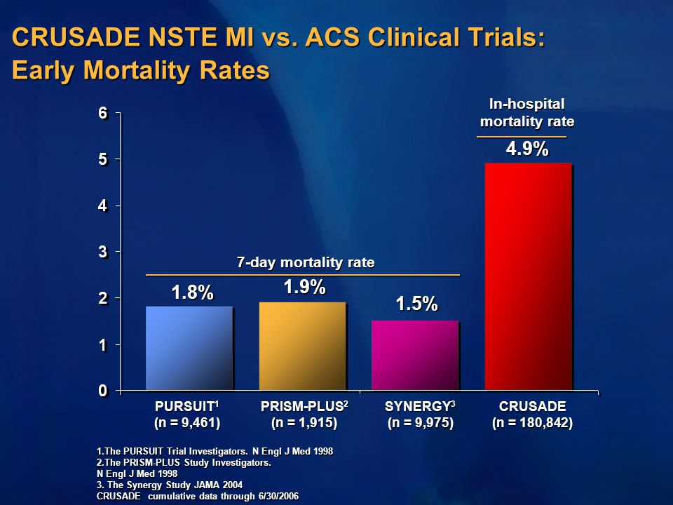CRUSADE NSTE MI vs. ACS Clinical Trials: Early Mortality Rates