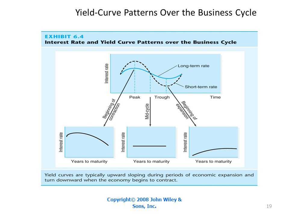 Yield-Curve Patterns Over the Business Cycle