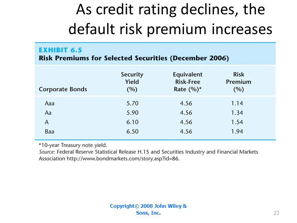 As credit rating declines, the default risk premium increases