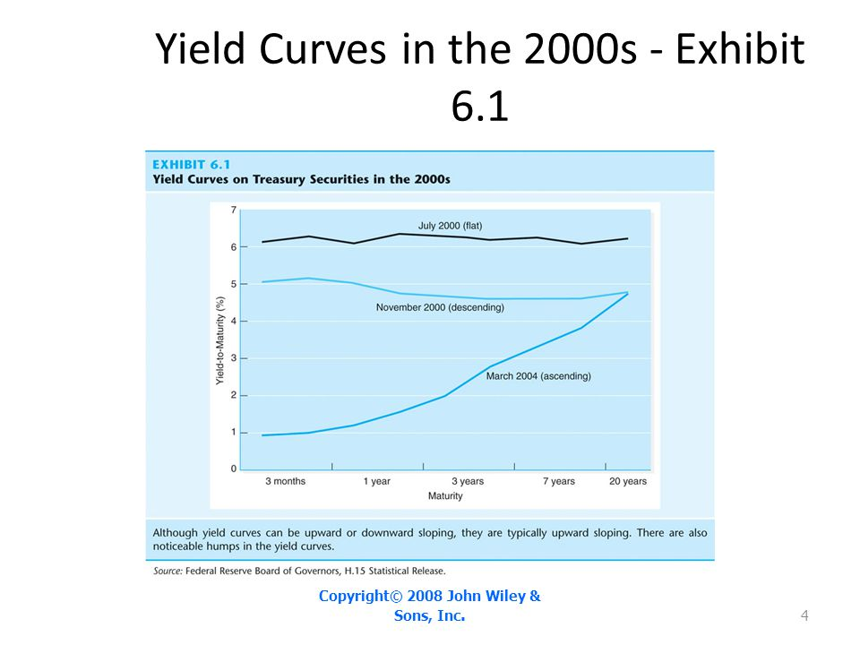 Yield Curves in the 2000s - Exhibit 6.1