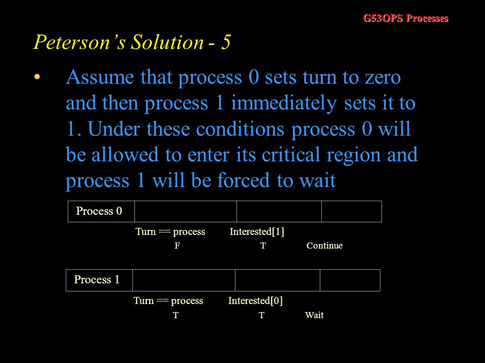 Peterson's Solution - 5