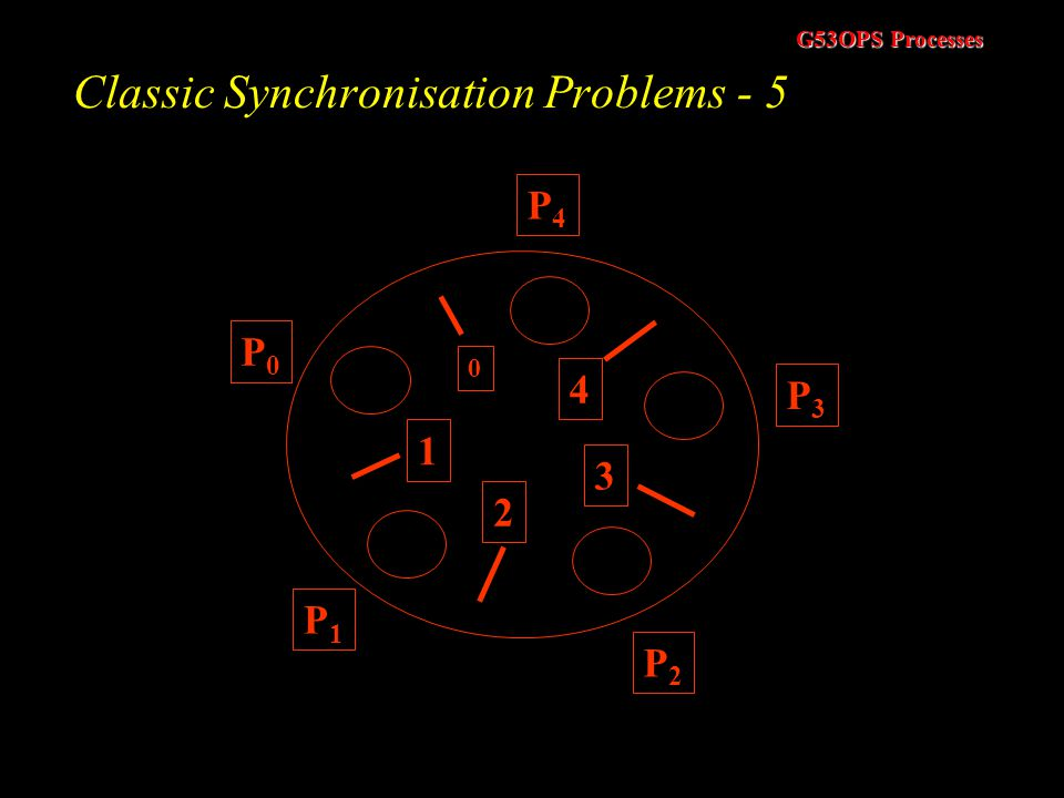 Classic Synchronisation Problems - 5