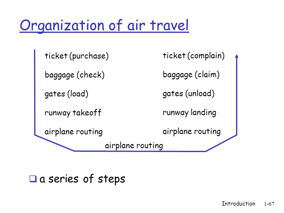 Organization of air travel