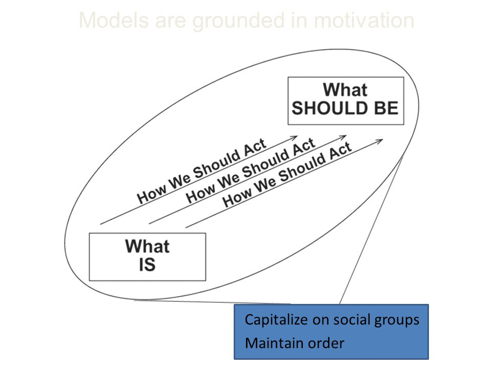 Models are grounded in motivation