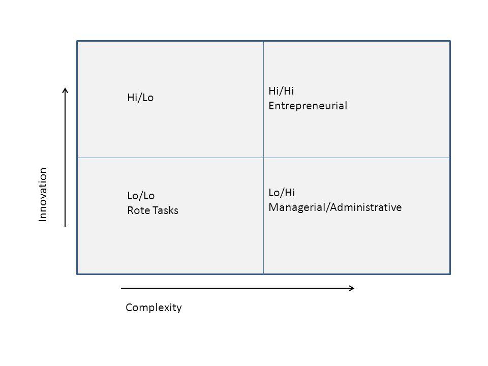 Complexity Innovation Hi/Hi Entrepreneurial Lo/Hi Managerial/Administrative Lo/Lo Rote Tasks Hi/Lo
