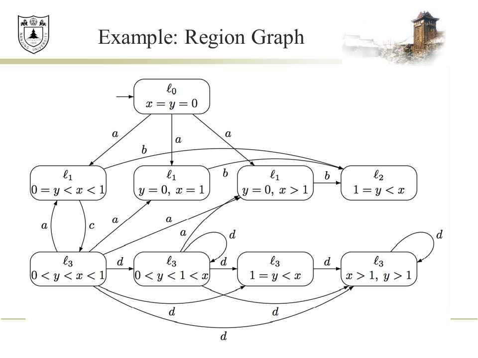 Example: Region Graph