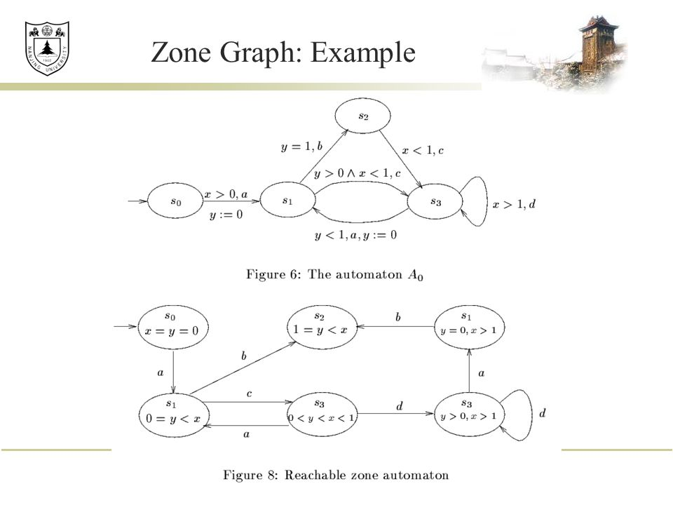 Zone Graph: Example
