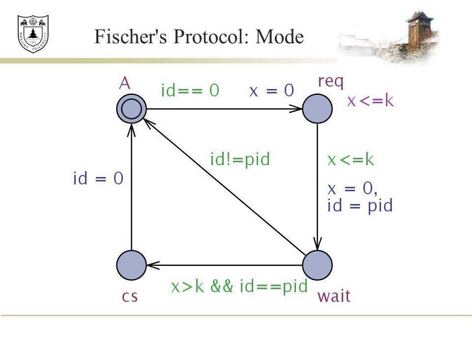 Fischer s Protocol: Mode