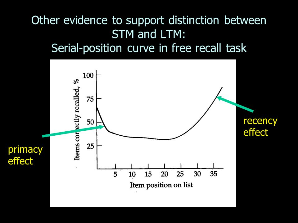 Other evidence to support distinction between STM and LTM: Serial-position curve in free recall task