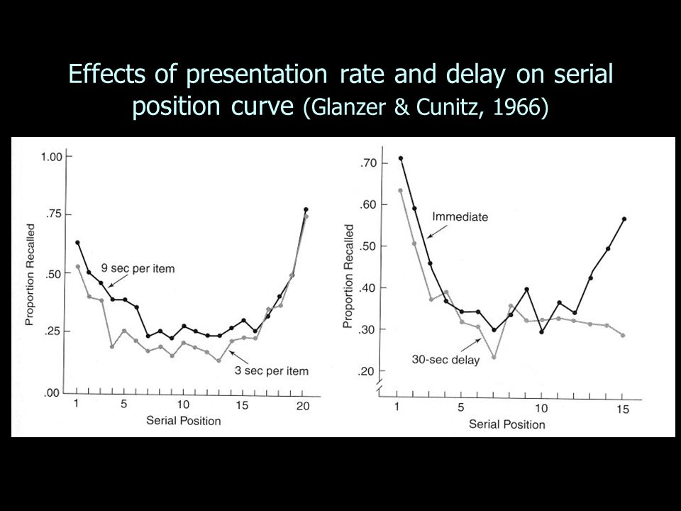 Effects of presentation rate and delay on serial position curve (Glanzer & Cunitz, 1966)