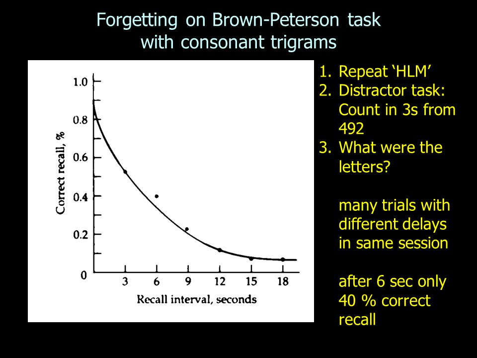 Forgetting on Brown-Peterson task with consonant trigrams