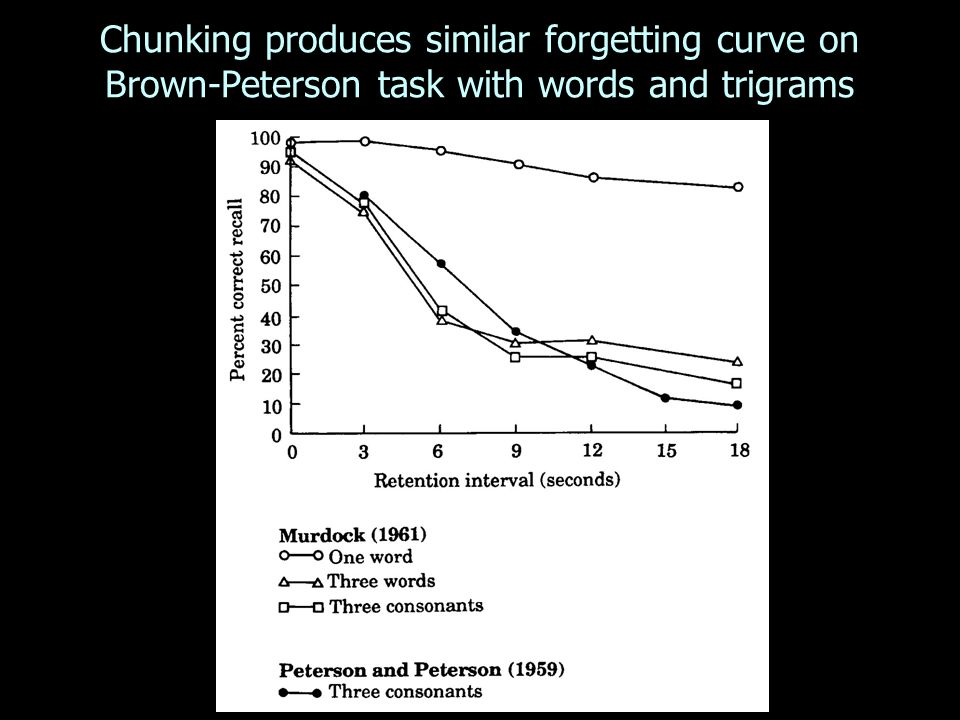 Chunking produces similar forgetting curve on Brown-Peterson task with words and trigrams