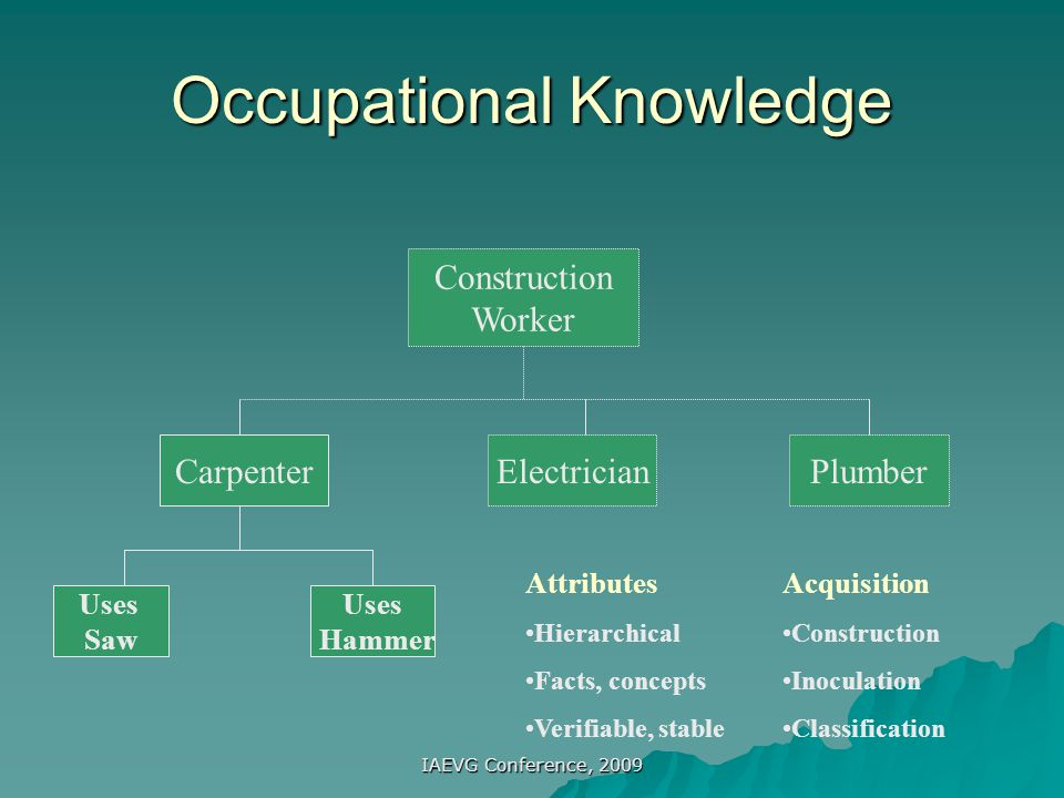 Occupational Knowledge