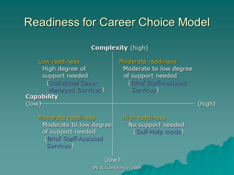 Readiness for Career Choice Model