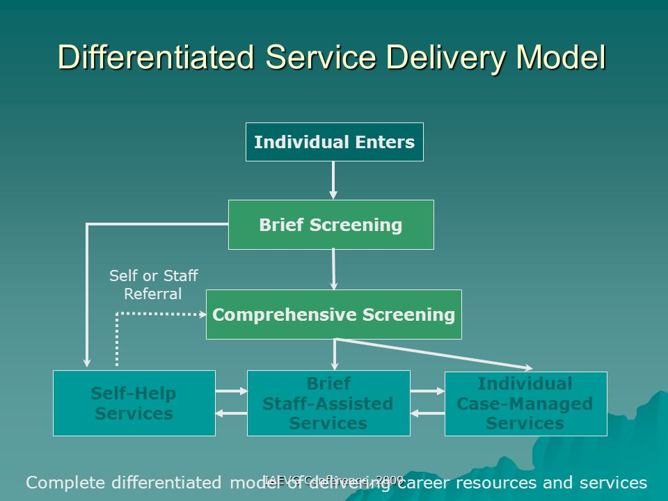 Differentiated Service Delivery Model