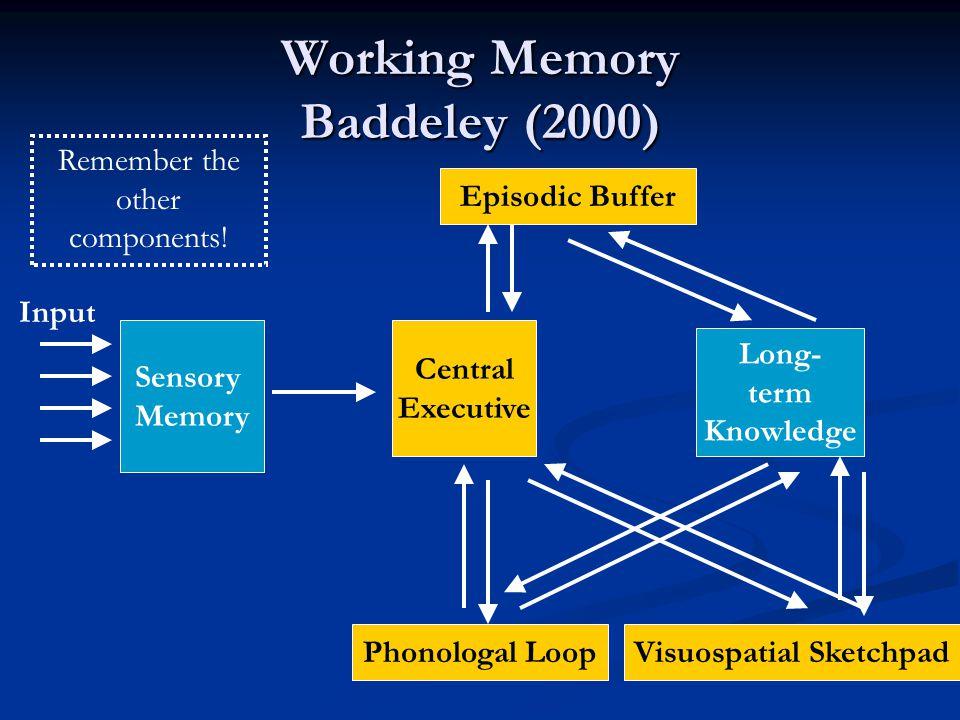 Working Memory Baddeley (2000)