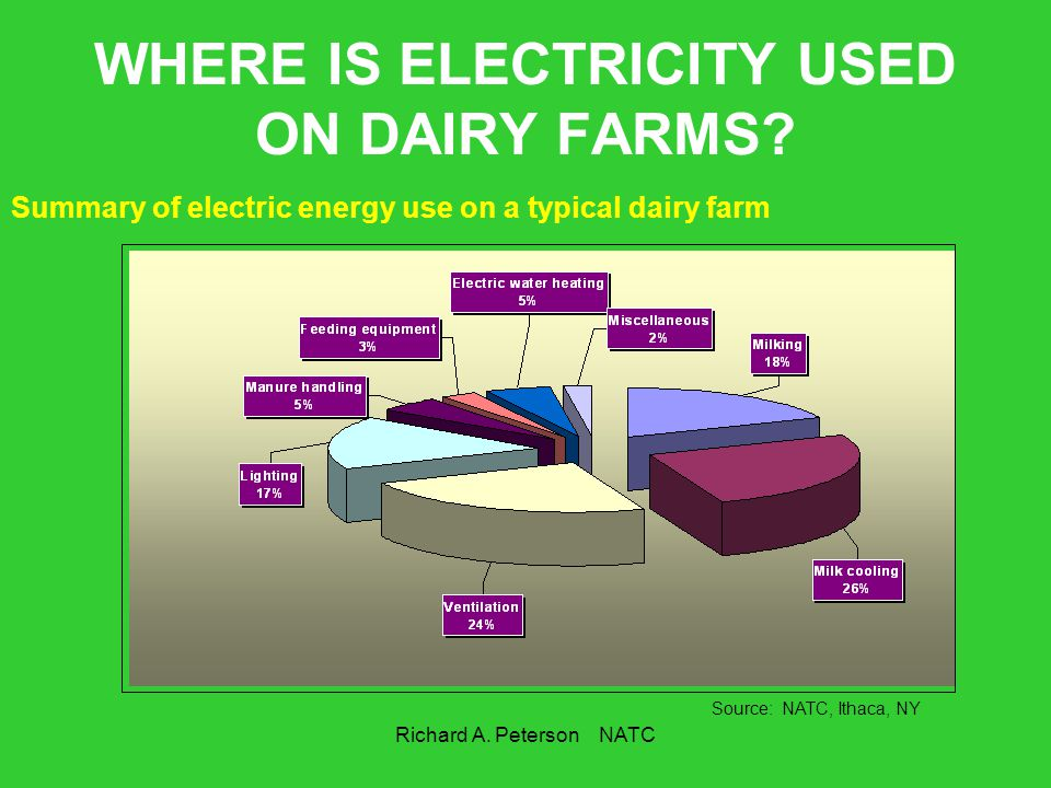 WHERE IS ELECTRICITY USED ON DAIRY FARMS