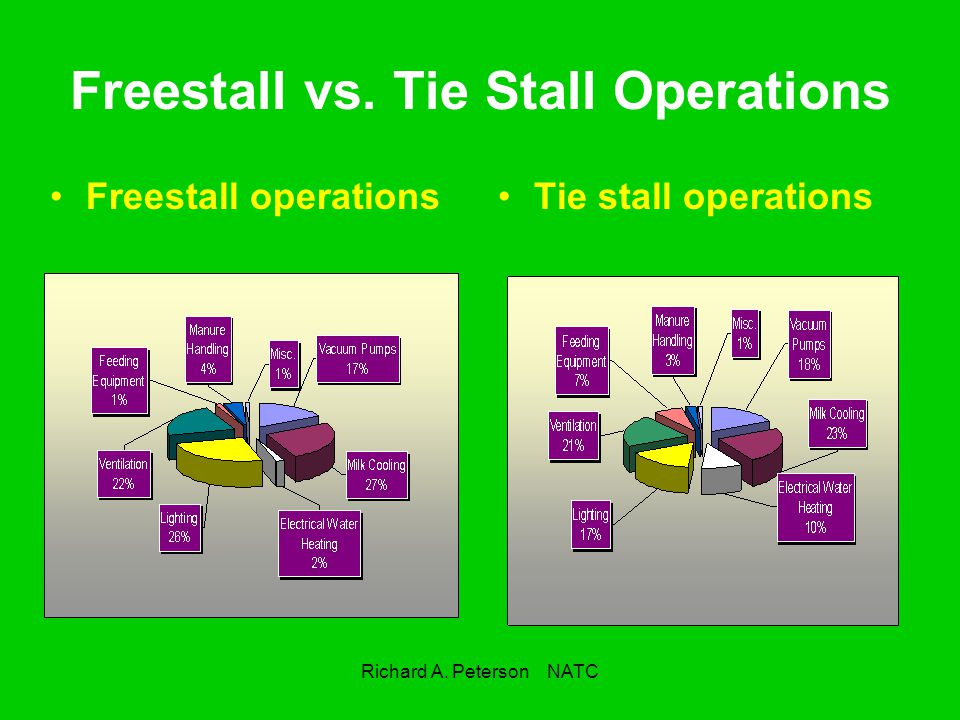 Freestall vs. Tie Stall Operations