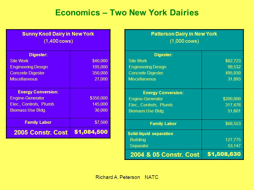 Economics – Two New York Dairies