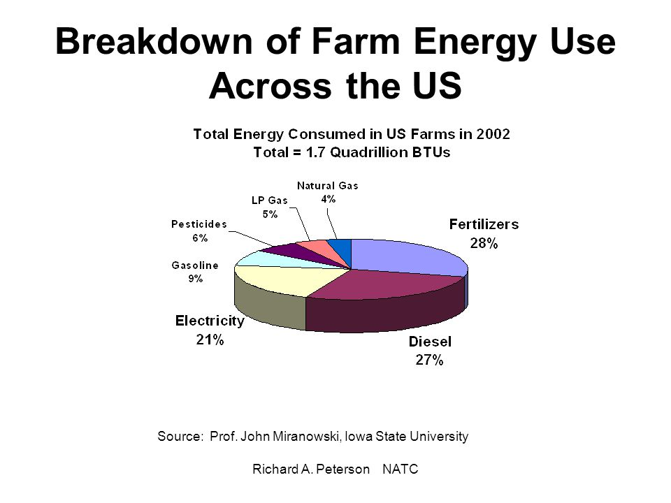 Breakdown of Farm Energy Use Across the US