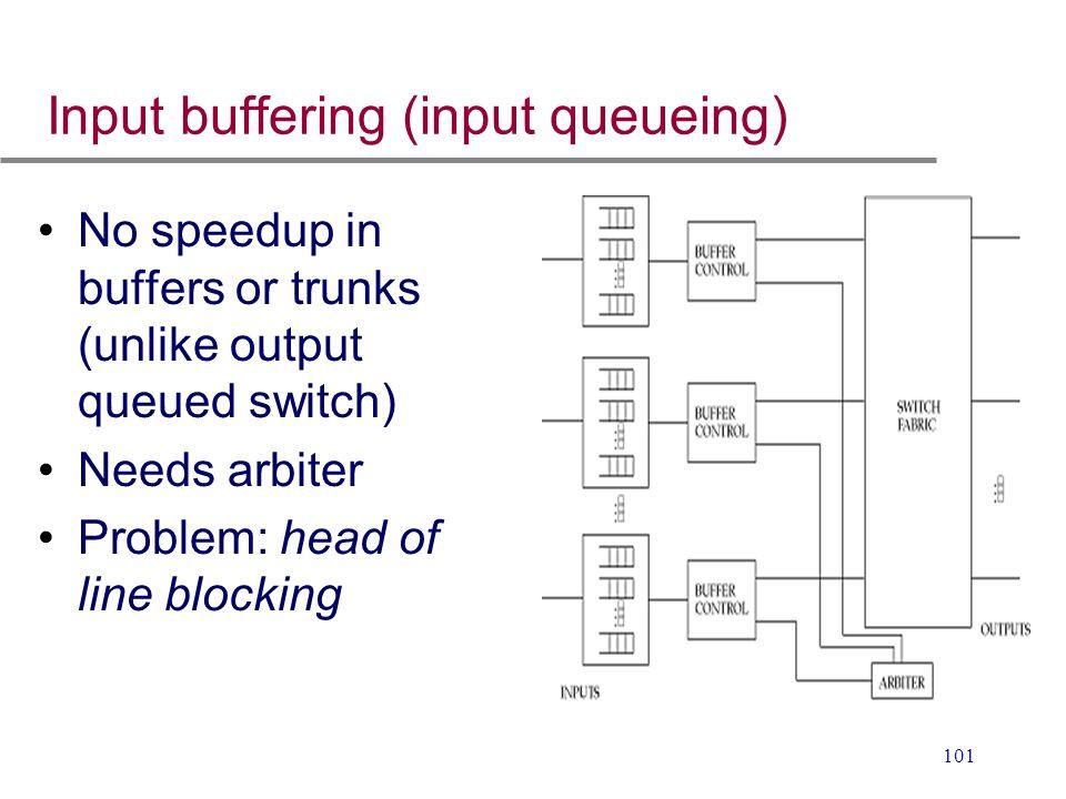 Input buffering (input queueing)